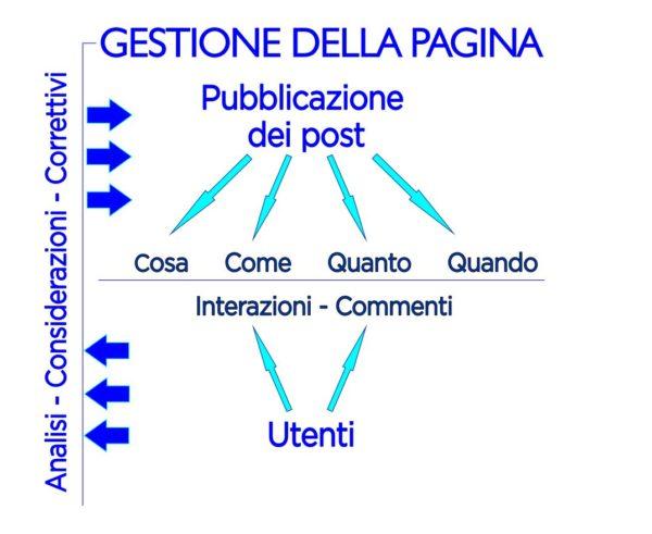 Corso Facebook - Mappa - Simone Fulimeni - Fermo